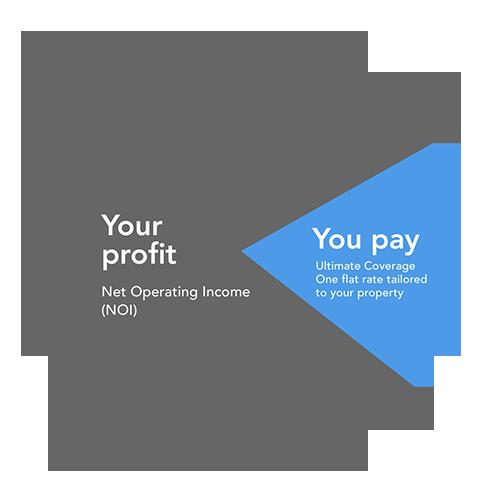youprofit